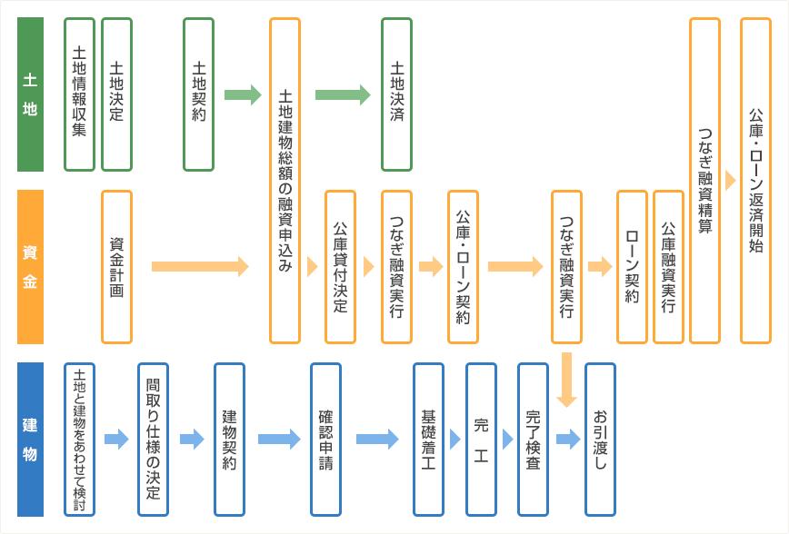 図:土地建物購入の流れの例
